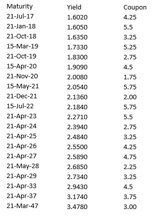 table displaying Commonwealth Bond yields